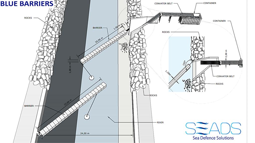 modellino che rappresenta come le blue barriers raccolgono le plastiche nei fiumi