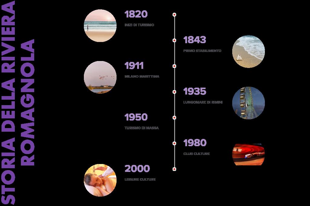 Storia della Riviera Romagnola infografica dal 1800 ad oggi
